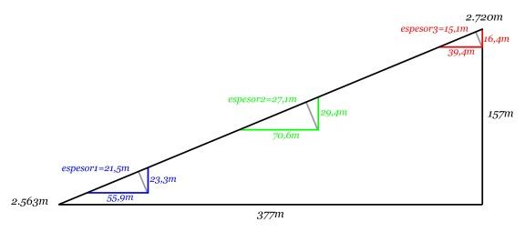 Figura 5. Esquema para el cálculo de los grosores de la morrena medida sobre sendas perpendiculares al terreno. (Hacer click sobre la imagen para ver una versión ampliada).