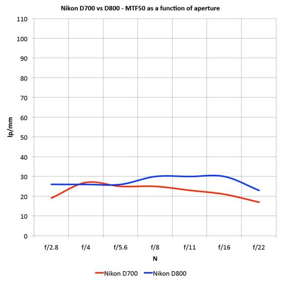 MTF50_D700_D800