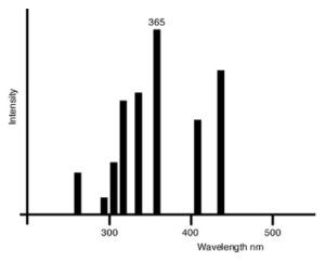 Espectro_Hg_AltaPresion