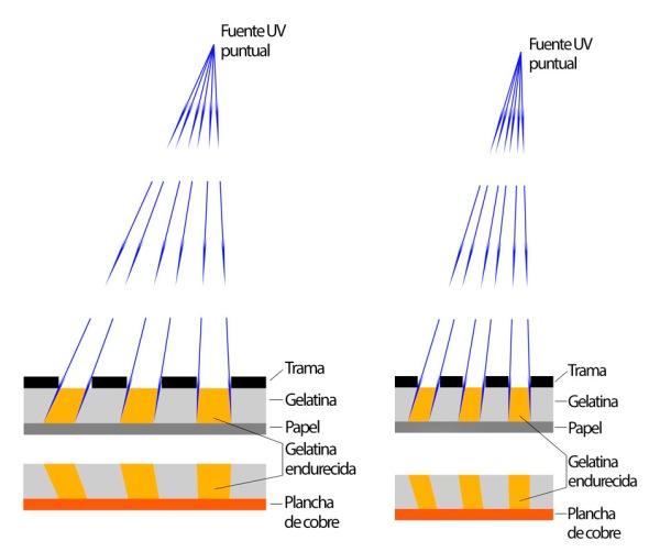 Figura 1. Esquemas idealizados del endurecimiento de la gelatina a través de dos tramas de diferente resolución por medio de una fuente de luz UV de rayos colimados. Arriba, endurecimiento por acción de la luz UV; abajo, Gelatina transferida a la plancha de cobre (click en la imagen para ver una versión ampliada).