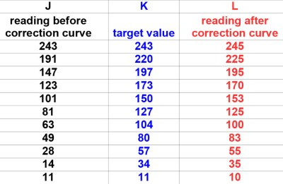 Actual_Target_Corrected_Values