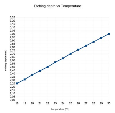 Etching_Temp